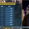 """بالفيديو.. تعليق """"محمد العنزي"""" عقب استمرار صدارة الهلال"""